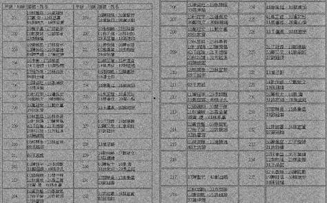 """Bản danh sách trồng người thành tựu của Hồ Chí Minh được """"Trường thanh niên Việt Nam Lư Sơn"""", tuyển chọn hoạt động bí mật cố vấn đặc biệt cho BCT/BCH TƯ Việt Cộng. Nguồn: MSS."""
