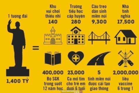 (Nguồn Google: Bảng so sánh ngân khỏan xây tượng đài HCM và lợi ích thiết thực của người dân)